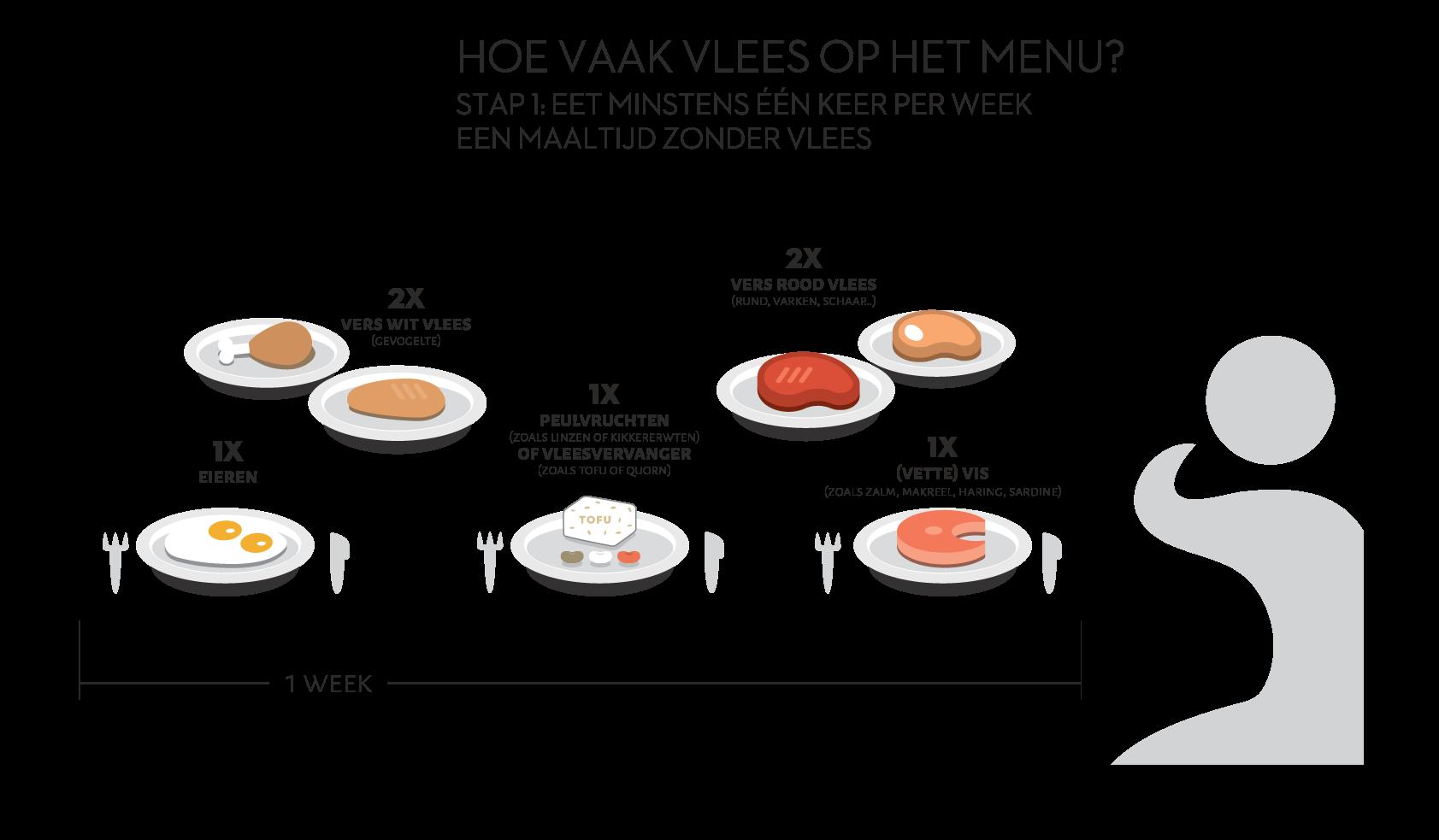 GL infographic vlees HOE VAAK stap1 rgb
