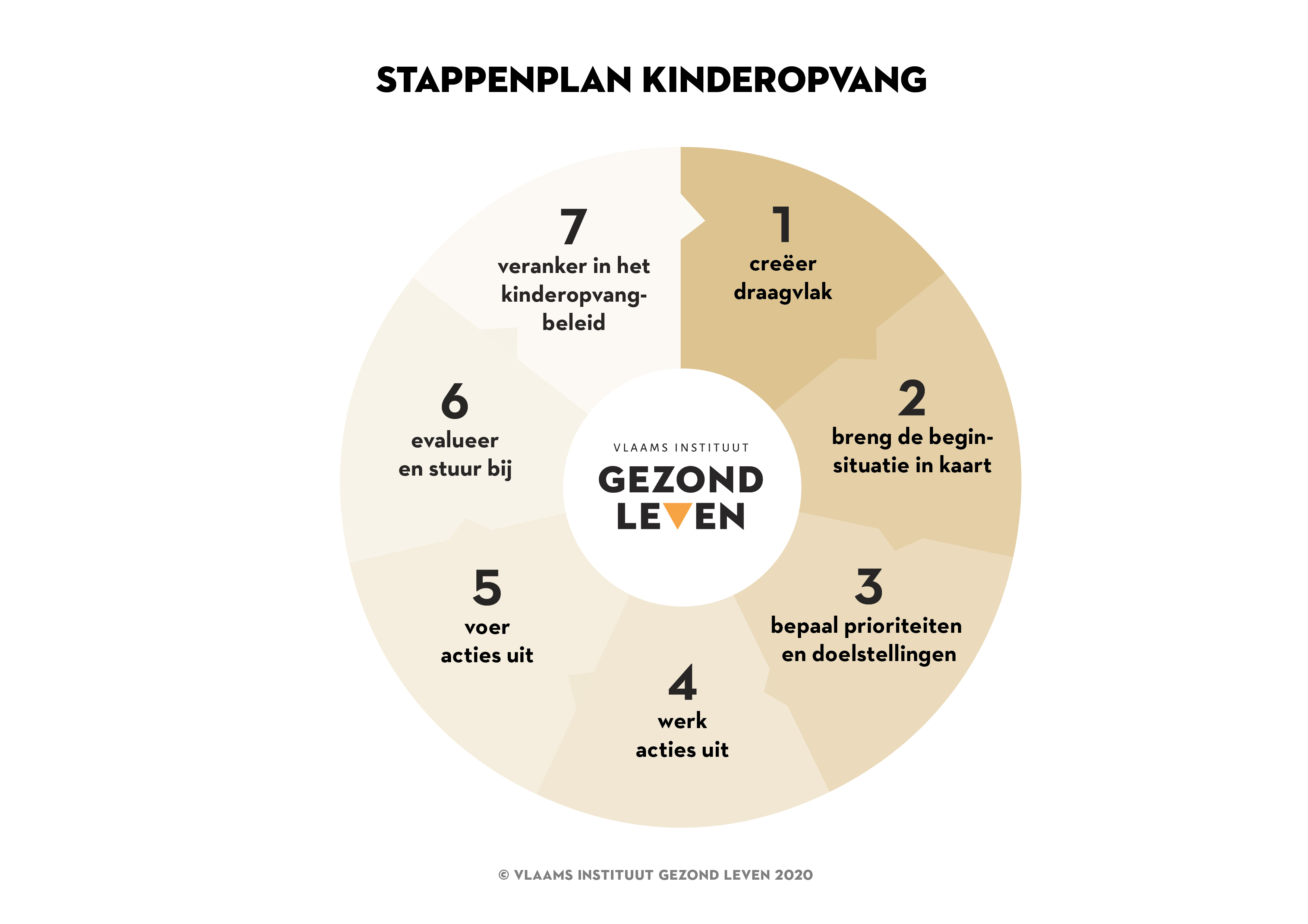Stappenplan Kinderopvang