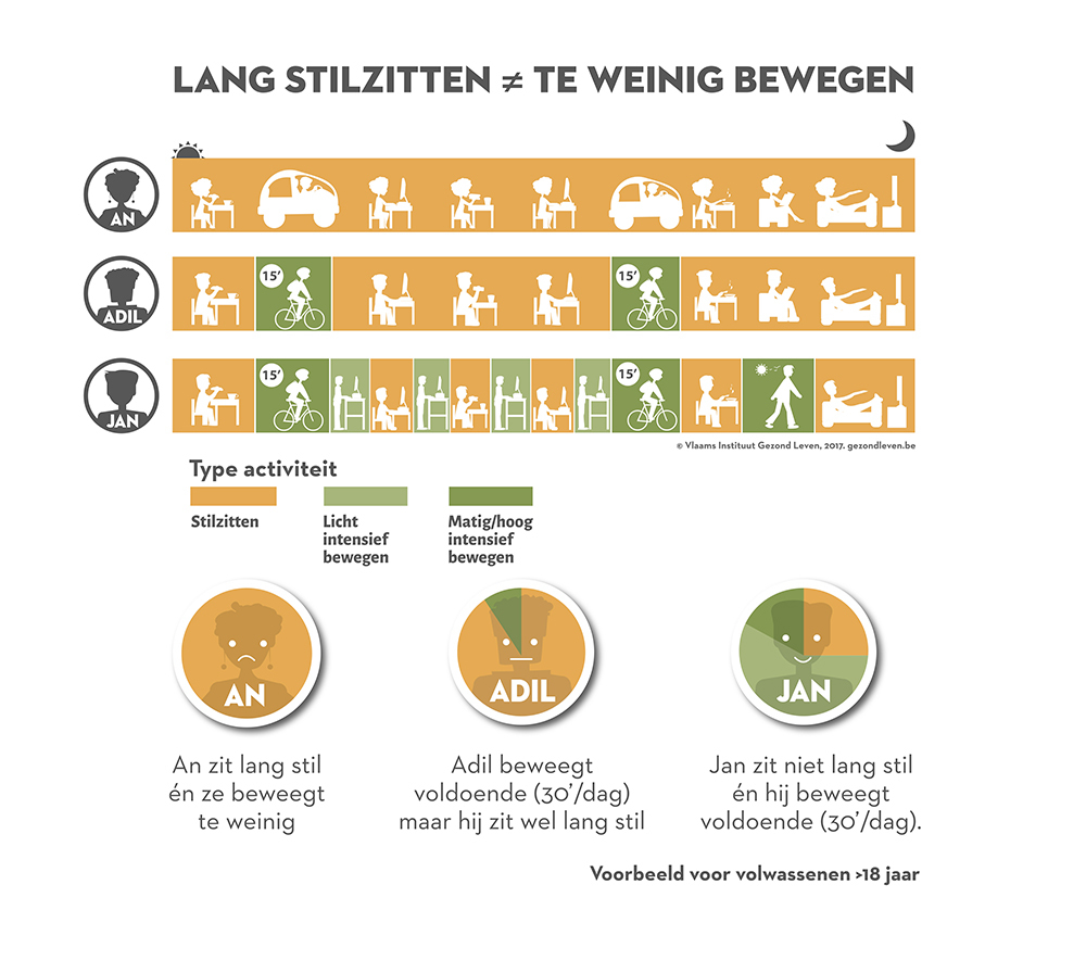 Gl Infographic Sedentair Verschil 18 C Web