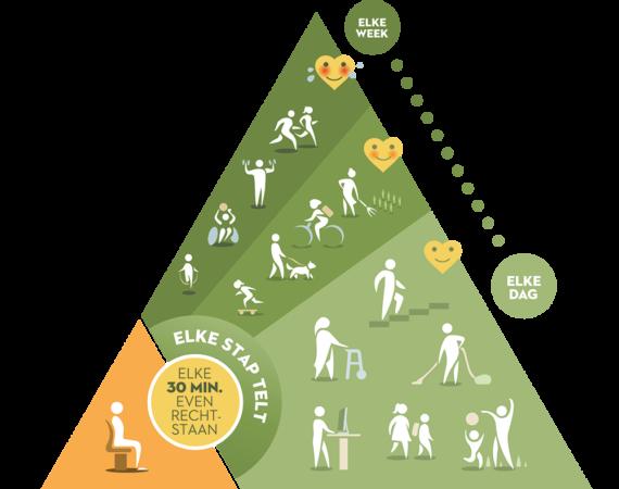 beweging & sedentair gedrag | vlaams instituut gezond leven