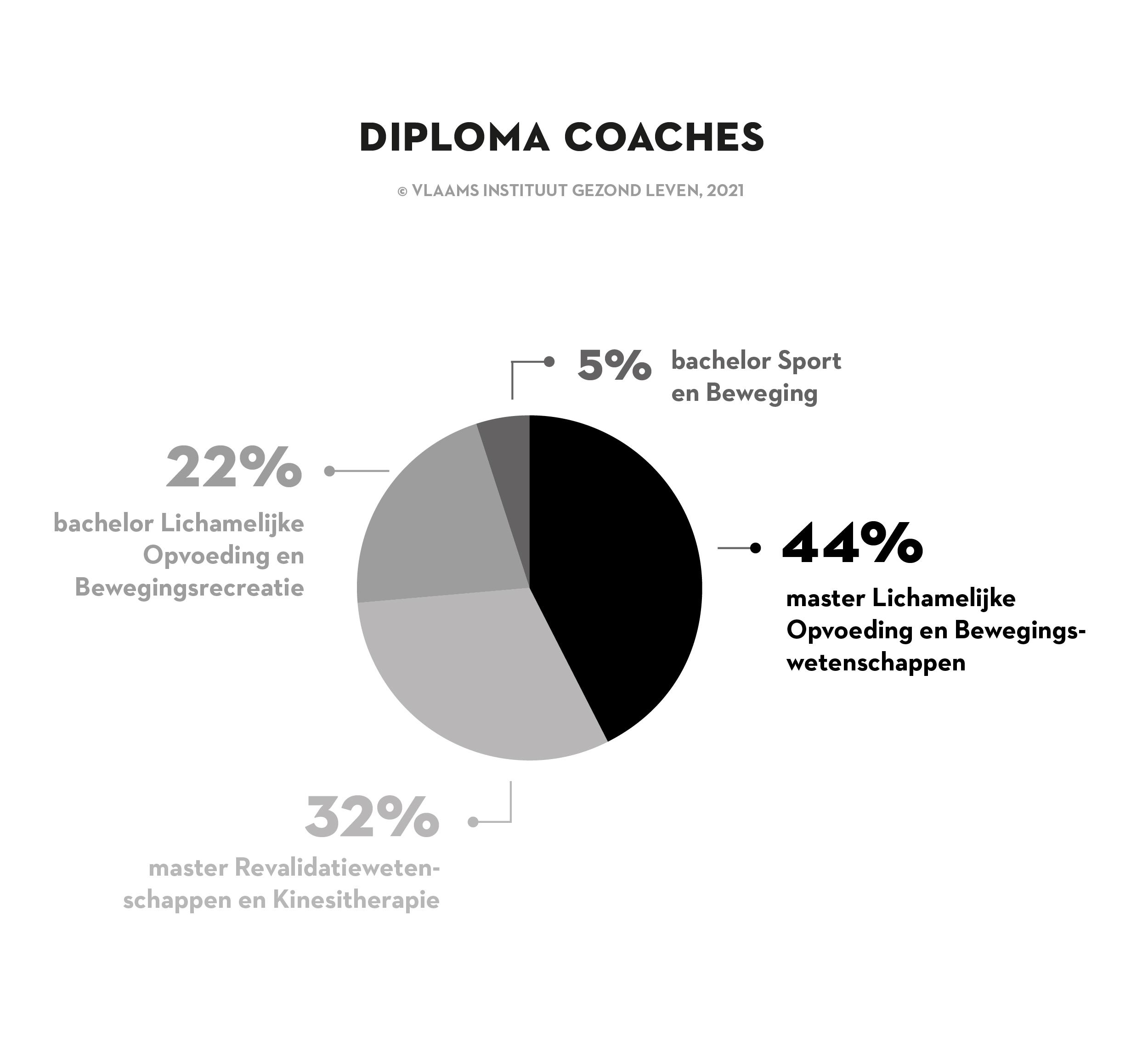 Diploma coaches