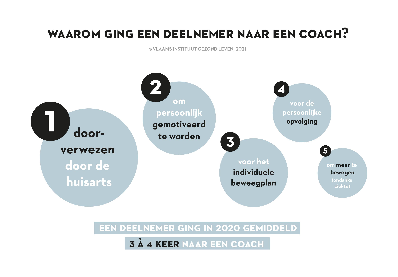 Waarom ging een deelnemer naar een coach