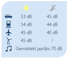 Graf geluidshinder door verkeer