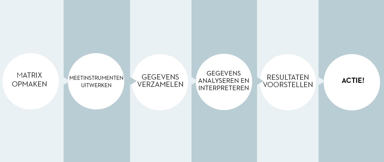 Welp Evalueren van projecten | Vlaams Instituut Gezond Leven TC-98