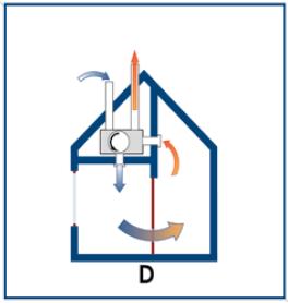 Gezond Binnen Ventilatiesysteem Type D