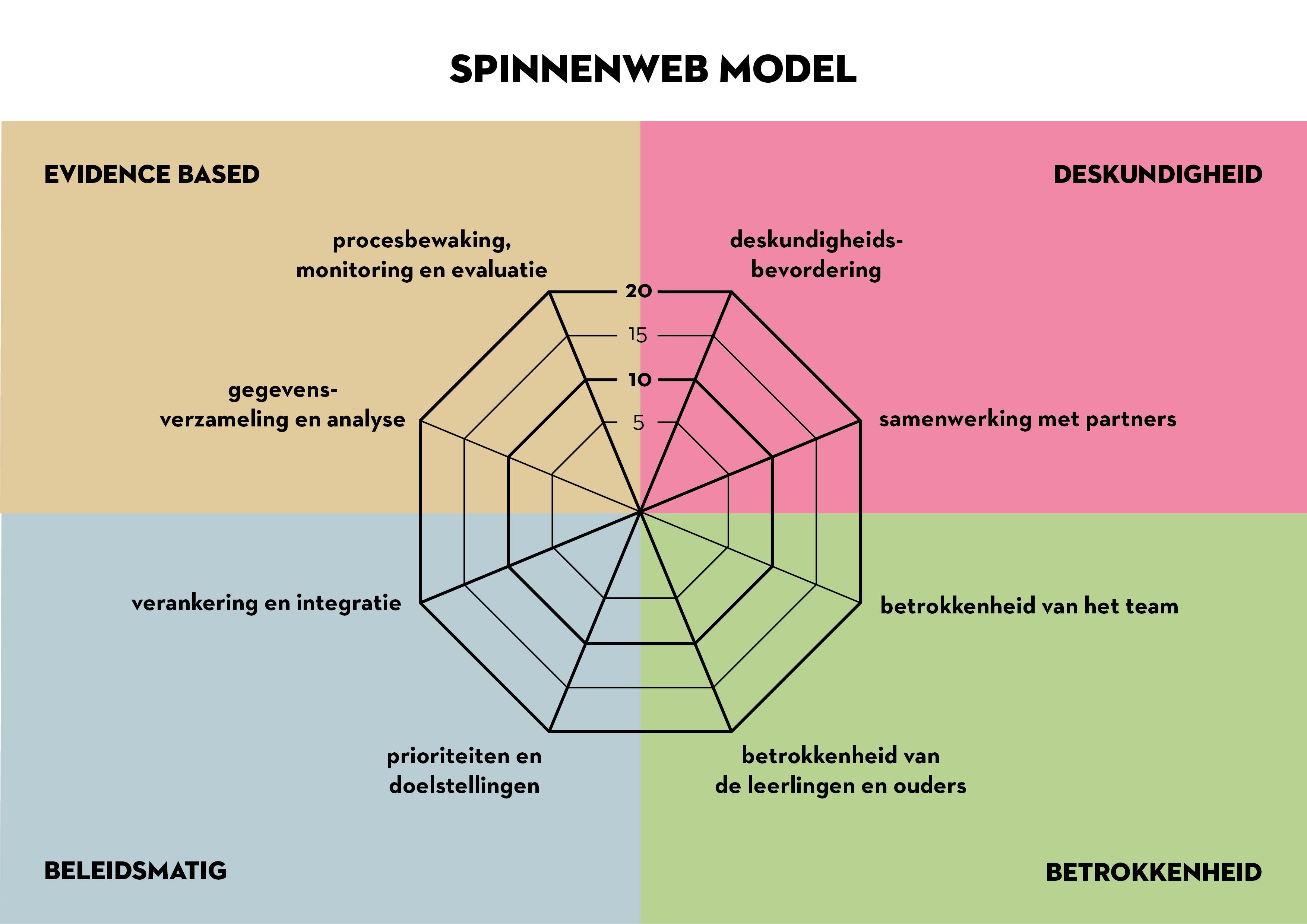 Spinnenweb Model Gezondeschool