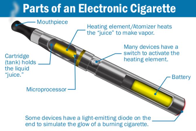 Onderdelen Electronische Sigaret