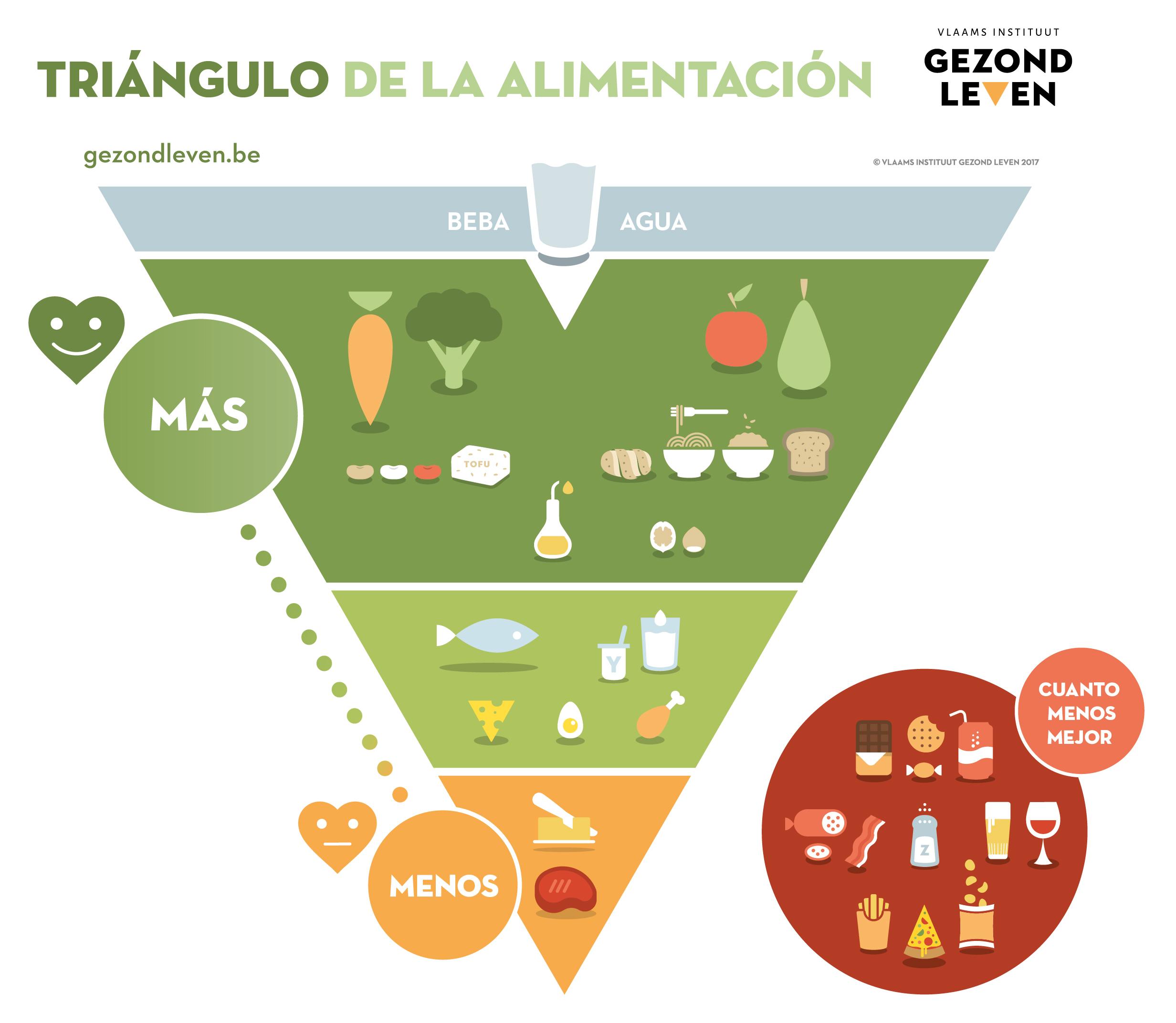 Kleurplaten Over Gezond Eten.Materialen Voedingsdriehoek Vlaams Instituut Gezond Leven
