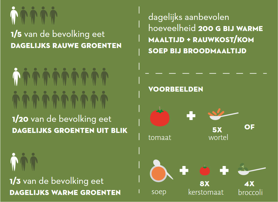 Groenten Infographic