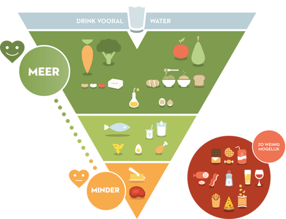 Afbeeldingsresultaat voor voedingsdriehoek