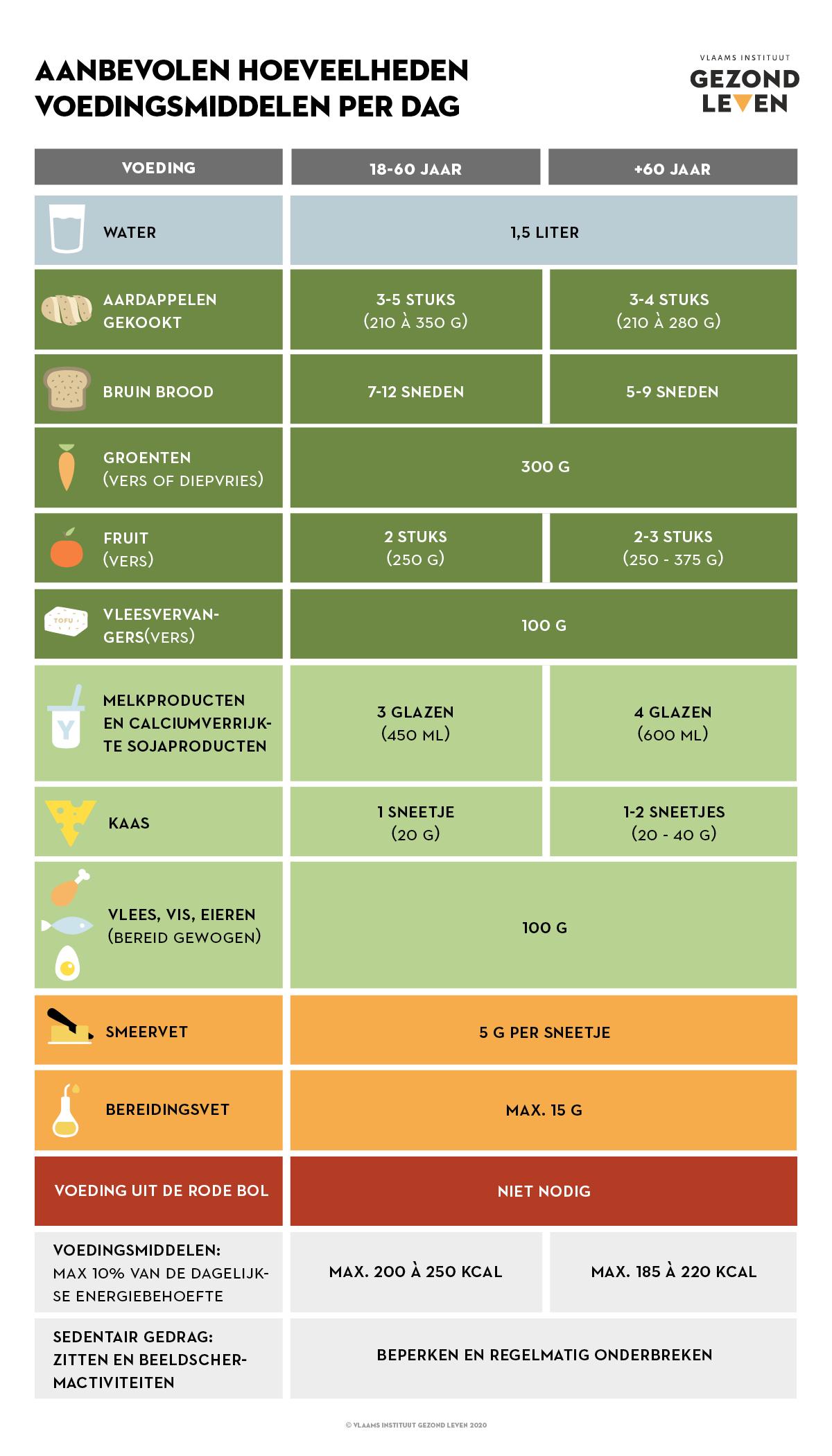 Tabel Voeding Ouderen