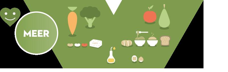 Voedingsdriehoek Laag Donkergroen