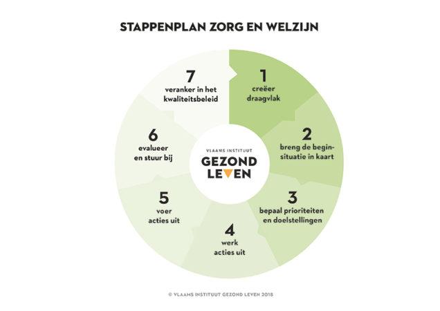 Stappenplan Zorg En Welzijn Web