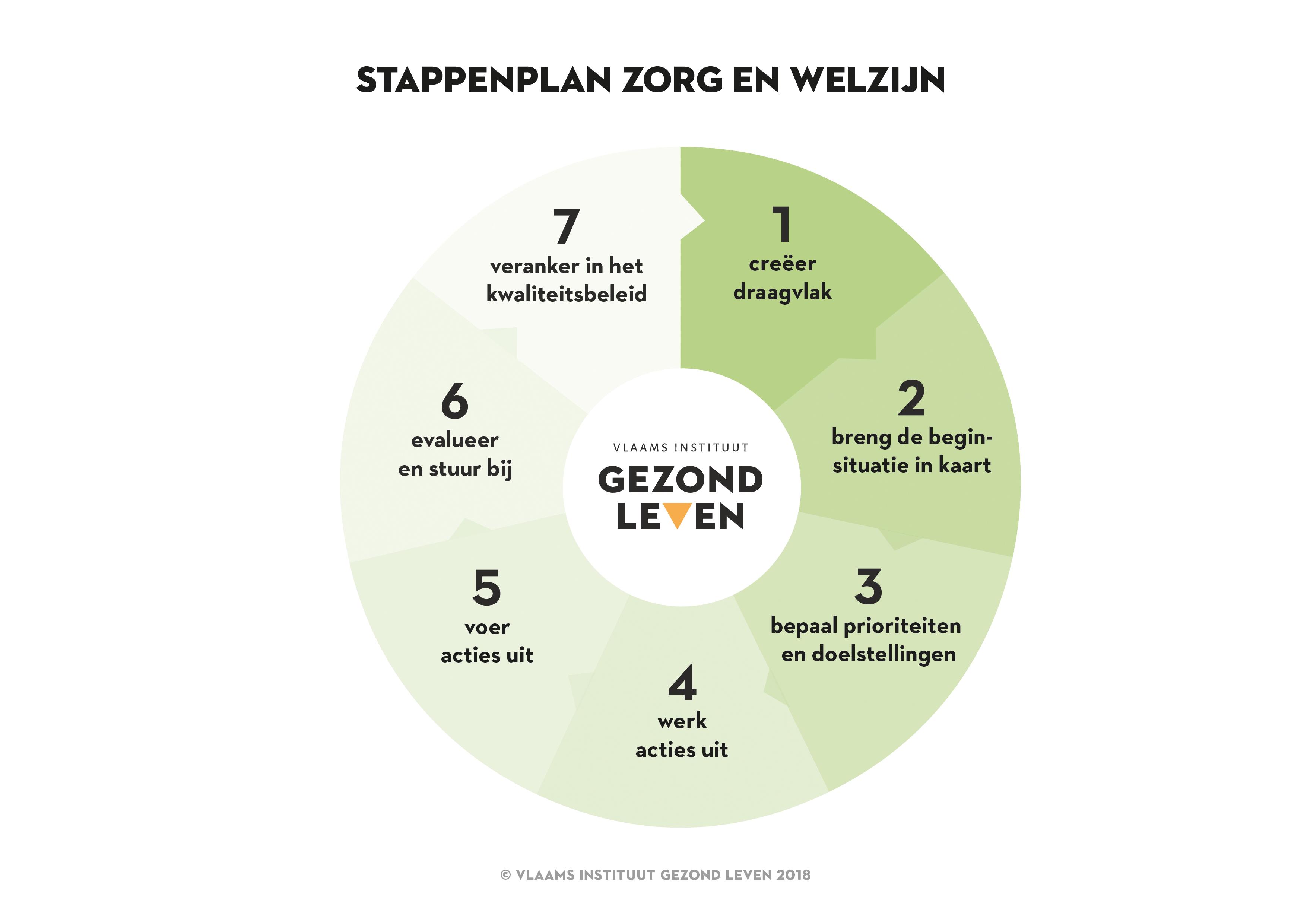 Stappenplan Zorg En Welzijn